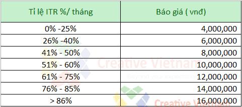 Bảng giá dịch vụ SEO tổng thể